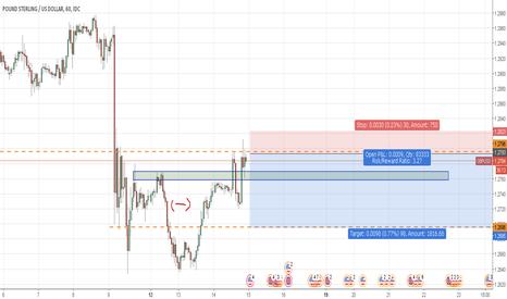 GBPUSD: FOMC GBPUSD Setup (IF Actual > Forecast)