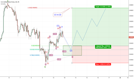 USDCHF: Wave 1 completed within wave 5