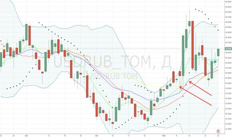 USDRUB_TOM: Сигналы на изменение глобального тренда вверх
