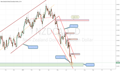 NZDCAD: NZDCAD DAILY OUTLOOK