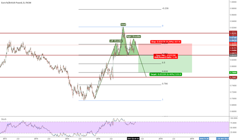 EURGBP: EUR/GBP, possible Head and Shoulders Pattern