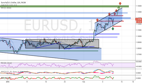 EURUSD: Analysis and forecasts for EUR / USD 11/02/16