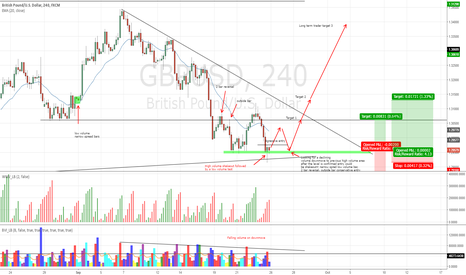 GBPUSD: GBPUSD accumulating to test 1.34 again