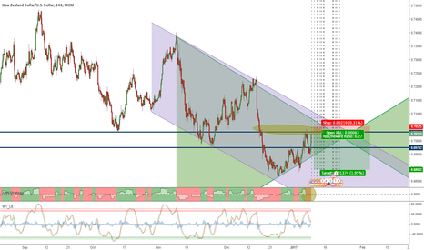 NZDUSD: Quick (or Not) Sell Position