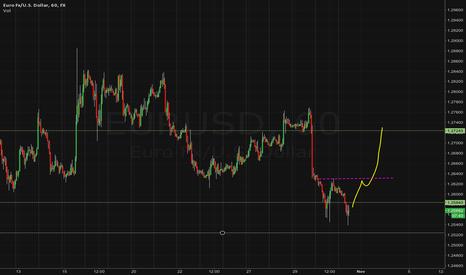 EURUSD: Long entry on EURO