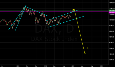 DAX: i am watching this very closely
