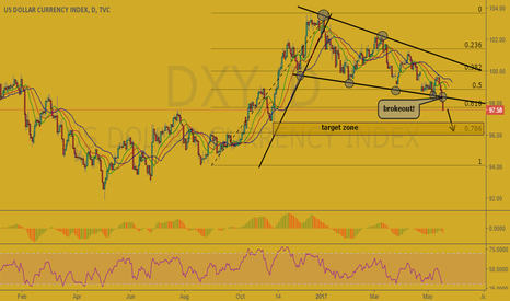 DXY: Index of Dollar (DXY)