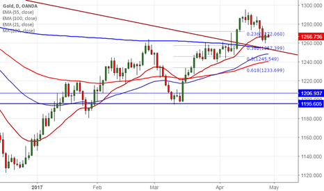 XAUUSD: Gold: Sell on rallies