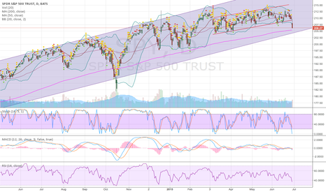 SPY: Wouldn't want to be entering any longs here