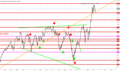 GER30: DAX: Ger 30 waiting for correction