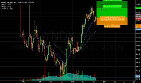 YNDX: Яндекс длинная