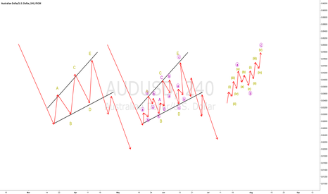 AUDUSD: Structure analysis - Expanding triangle