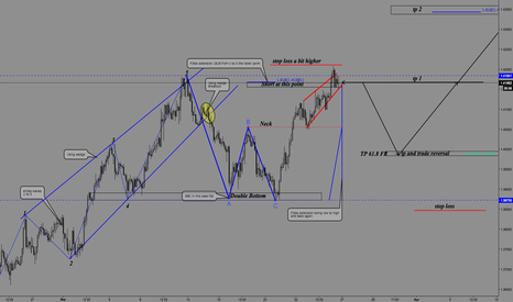 EURAUD: Would this structure work!!?  2618
