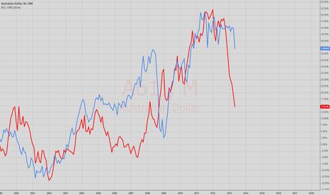 """A61!: Will the """"Aussie"""" follow the Yen !!"""