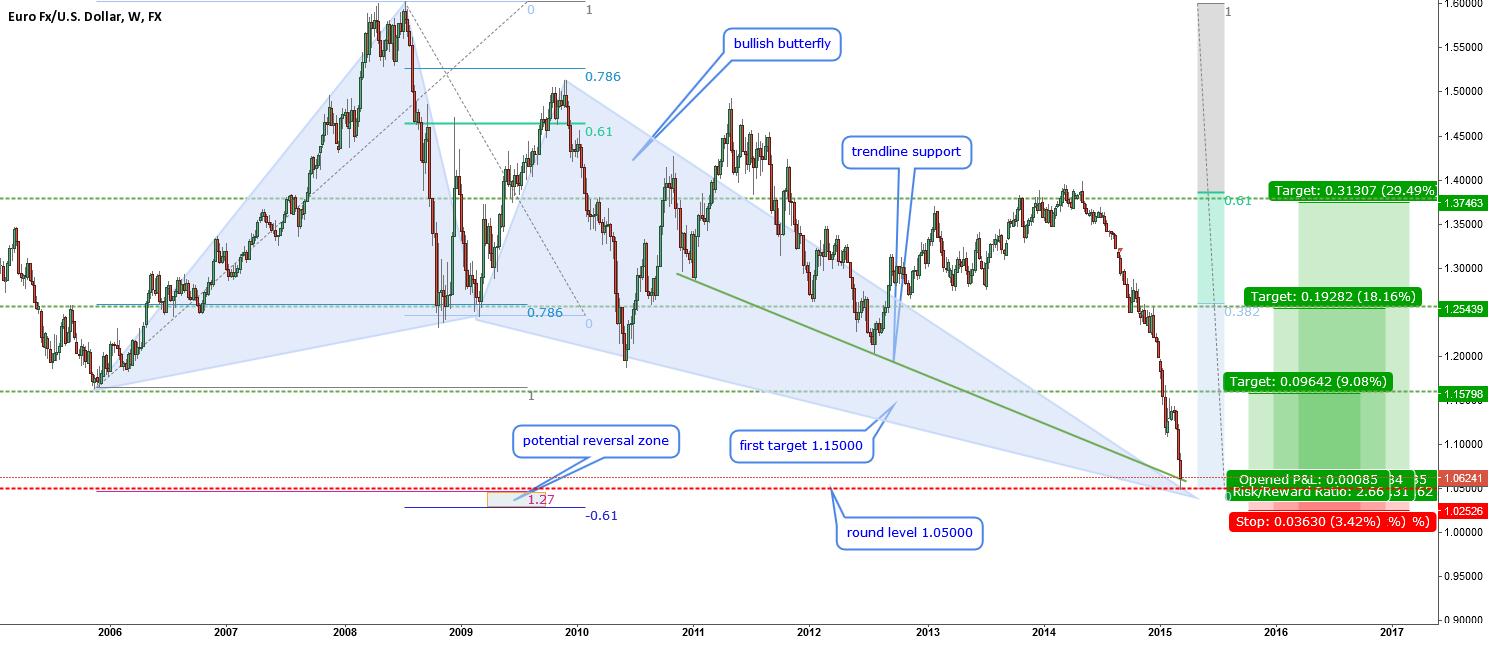 EURUSD-time for a rebound?