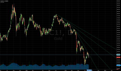 GC1!: $GC_F accelerating downtrend