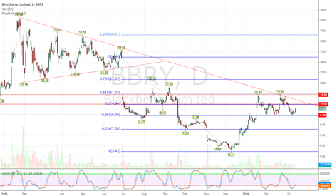 BBRY: BBRY - Great Looking Chart,Ready to Make a Move Higher