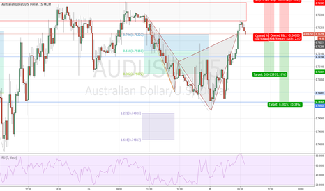 AUDUSD: AUDUSD M15 #Cypher at D completion
