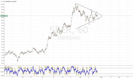 SBER: Обновления прогноза по Сбербанку