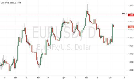 EURUSD: Trade N° 1