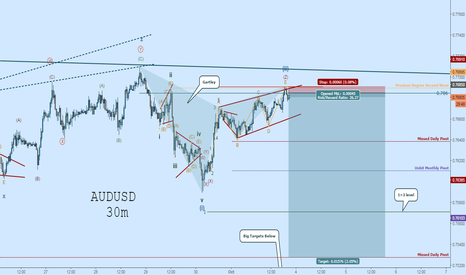 AUDUSD: AUDUSD Short:  Wave-(ii) Complete with Ending Diagonal