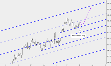 XAUUSD: Gold Price at key support, we watch for buy setups