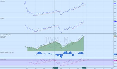 IWM: Market long term support lines
