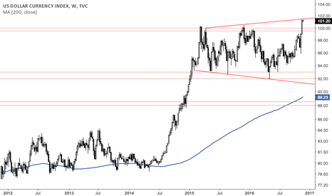 DXY: Careful Dollar Bulls