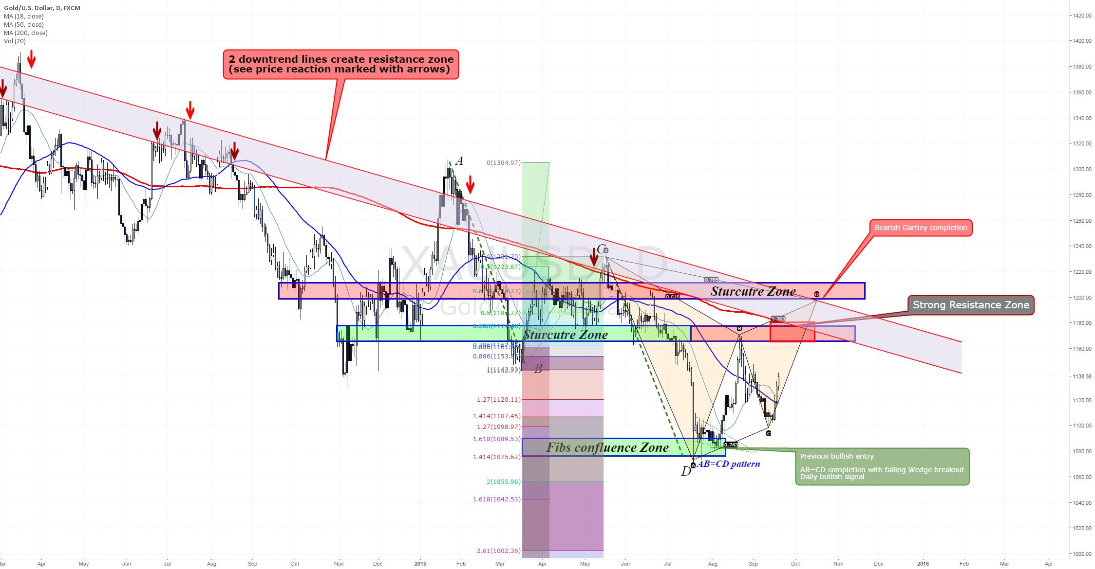 Updated Gold Analysis