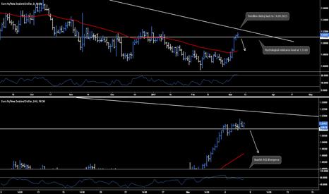 EURNZD: EUR.NZD - Daily & 4hr Chart Analysis