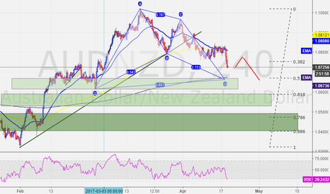 AUDNZD: AUDNZD - Long opportunity forming at confluence -  800 EMA