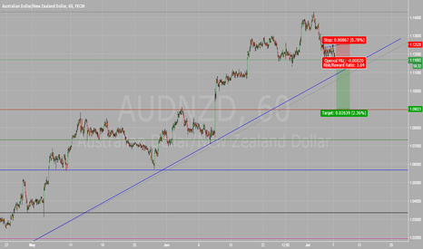AUDNZD: AUDNZD short correction
