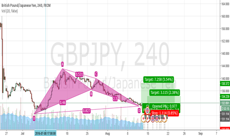GBPJPY: completed bullish bat pattern