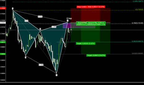 AUDUSD: bear chyper on AUDUSD 15 min chart