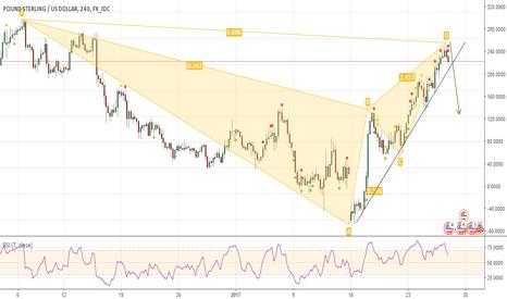 GBPUSD: GBP/USD SHORT Confluence