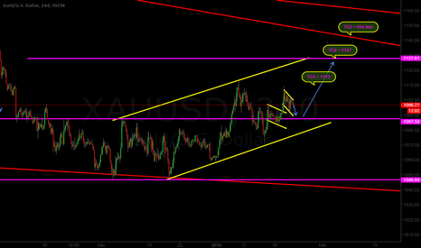 XAUUSD: XAUUSD ~ waiting ~ 1088~1090 buy