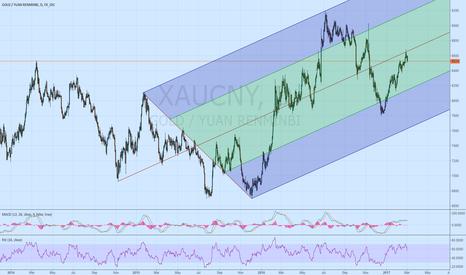 XAUCNY: Gold in CNY