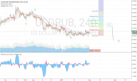 USDRUB: Что ждет рубль (краткосрок)