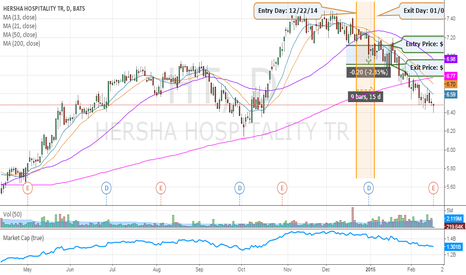 HT: OUR PREVIOUS PICK: Hersha Hospitality Trust |  Strategy: SHORT