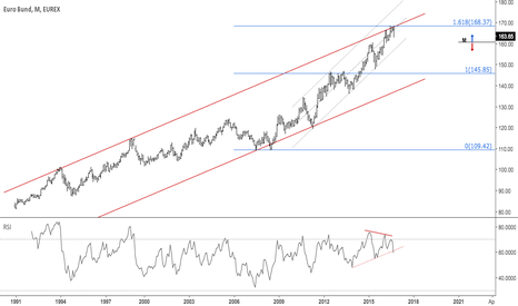 GG1!: Looks like a possible major top in German bonds