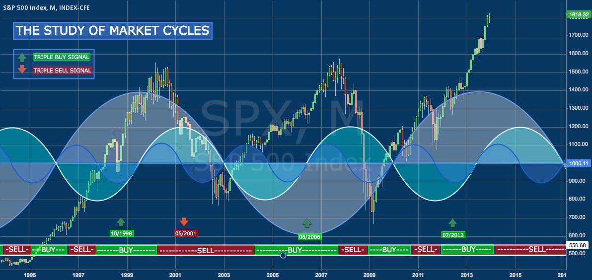 THE STUDY OF MARKET CYCLES