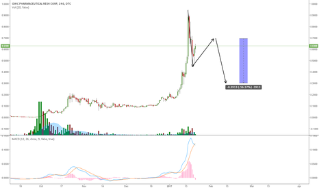 OWCP: OWCP GOING FOR A DEEPER CORRECTION?