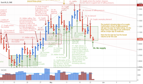 E61!: EURUSD showing no supply with the lowest activity of the year