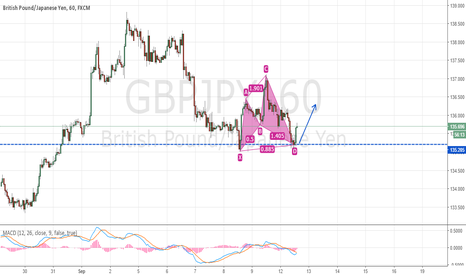GBPJPY: GBPJPY Cypher with bullish continuation