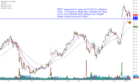 RHT: RHT Retest Gap Day Trade Swing Trade (Brad Reed Jan14,2015)