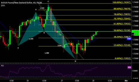 GBPNZD: Potential 5-0 Pattern
