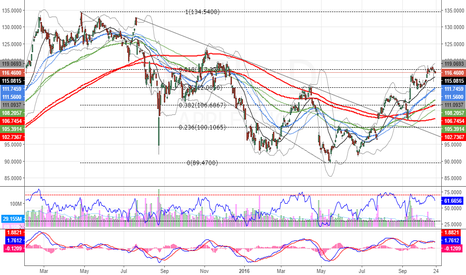 AAPL: AAPL 62% fib and phone exploding in Oz