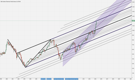 GER30: DAX MONTHLY. We have arrived at the Upper Parallel, Inside Fork.