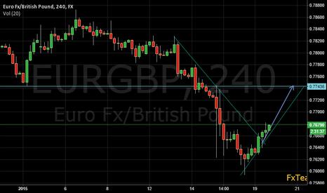 EURGBP: Long EURGBP