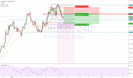 EURUSD: EURUSD Waiting to Short